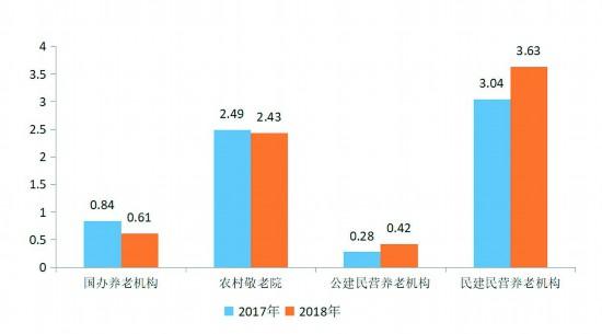 四川人事信息网_成都市2018年老年人口信息和老龄健康事业发展状况报告--四川 ...