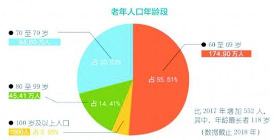 成都老龄人口_中国人口老龄思维导图