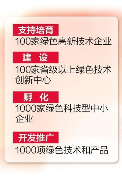 """河北:实施绿色技术创新""""双百双千""""行动"""