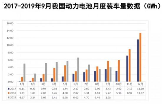 9月动力电池数据:装车量直降30%