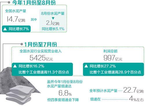 前8月全国水泥产量14.7亿吨 同比增长7%