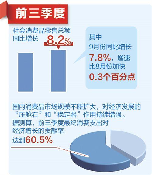 中国前三季度主要经济数据:成色足 潜力大 韧劲强