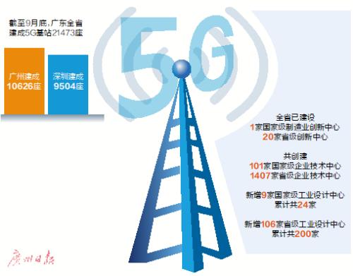 广东:预计今年底 全省5G基站将达到3.48万座