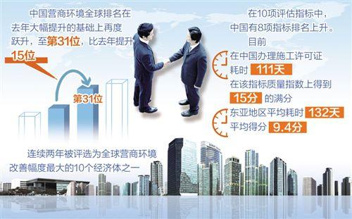中国的营商环境排名持续大幅提升,是对中国改革开放和经济前景投出的信任票