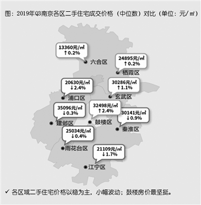 三季度南京二手房成交同比涨43%