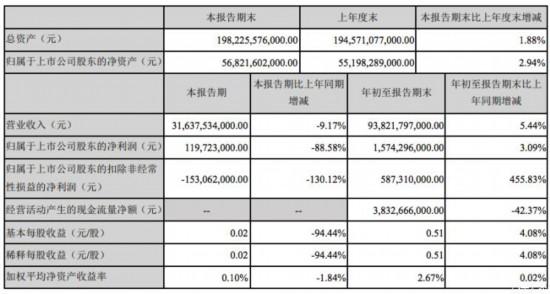 比亚迪第三季度净利润同比下降88.58%
