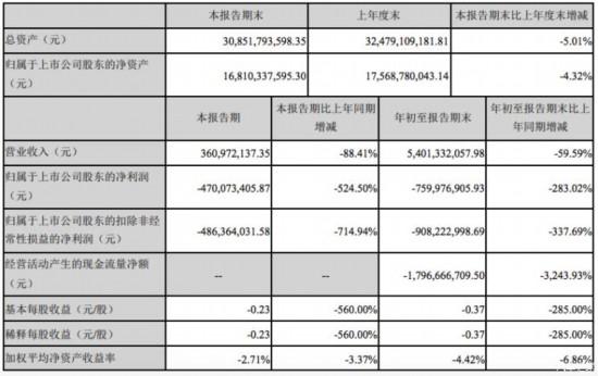 净利润同比下降524.50% 众泰发布财报
