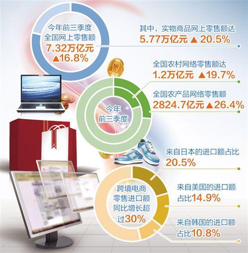 高性价比、智能化、个性设计、文创产品销售额增长迅速