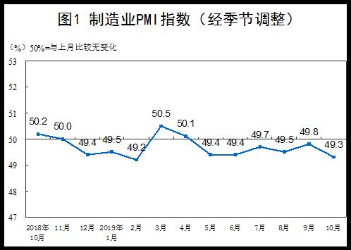 统计局:中国制造业PMI为49.3% 非制造业商务活动指数为52.8%