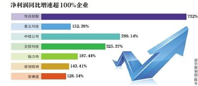 29科创板公司公布三季报7家企业净利增长超100%