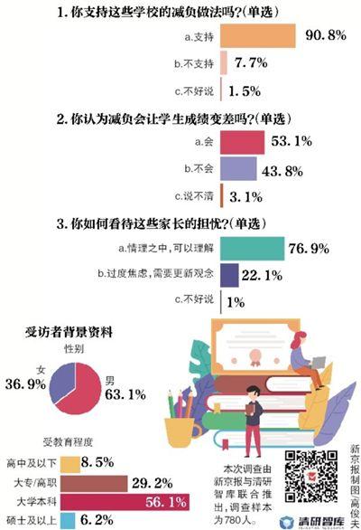 <b>超五成受访者担心学校减负会让孩子成绩变差</b>