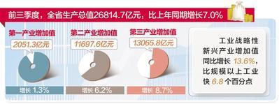 <b>河北:产业结构优化 发展质量提升</b>