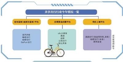 网约车持续整改共享单车格局生变