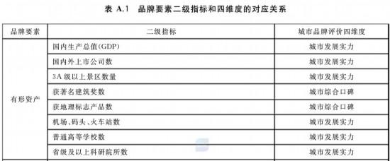 中国百强品牌城市榜单公示,山东8个地级市上榜烟台排第9