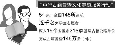 227名志愿者帮助整理古籍21万册(件)
