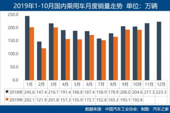 """""""金九""""发力失败 """"银十""""车市同样无力 同比下降4% 中汽协发布10月车市数据"""