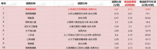 本周末两座地铁站开始封闭施工 武汉交警提示市民注意绕行