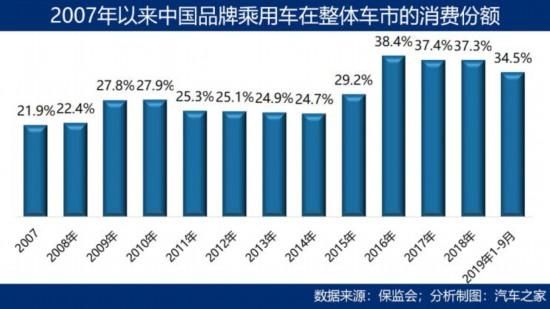 数据解析头部中国车企如何突破市场壁垒