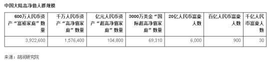 2019胡润财富报告:山东14.6万家庭资产突破600万