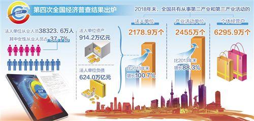 国家统计局对外发布第四次全国经济普查公报:第二三产业法人单位数翻番