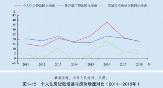 来自《中国金融稳定报告(2019)》。