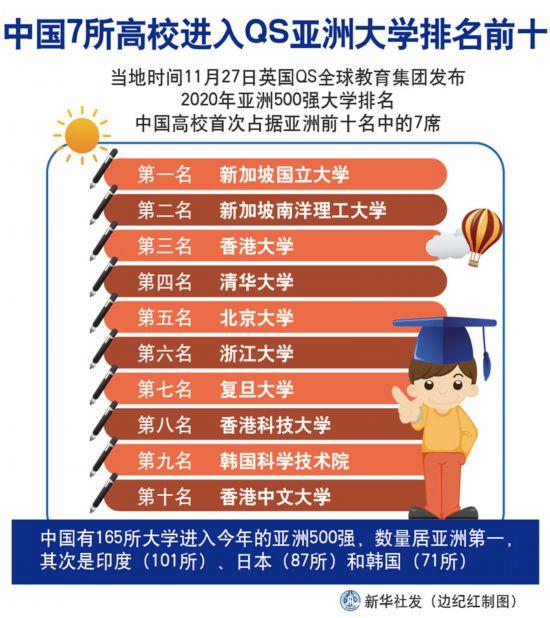 清华、北大等7所中国高校进入QS亚洲大学排名前十