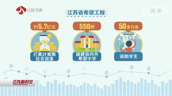江苏希望工程26年资助学生50多万名建事实孤