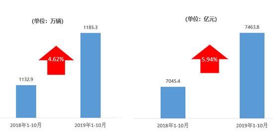 经销商持续承压二手车全年销量预期降至1450万辆