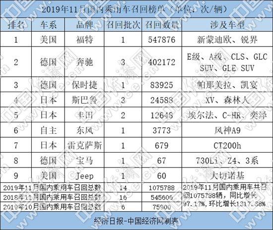 11月召回107.58万辆 高田波及过半
