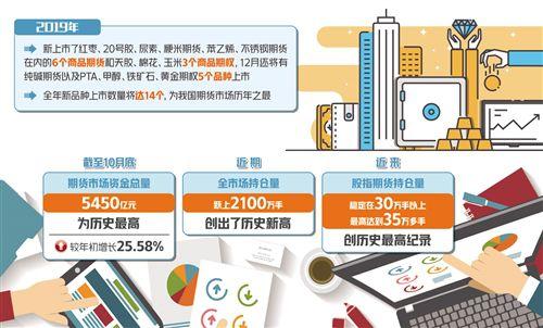 方正证券期货开户今年期货新品种上市数量将达14个