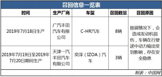 部分C-HR、奕泽汽车被召回共计11辆