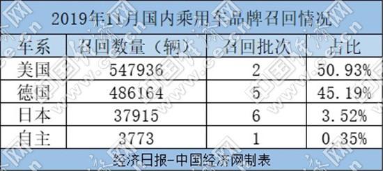 11月召回107.58万辆高田波及过半