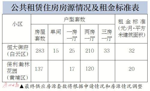 广州:420套公租房10日开始申请