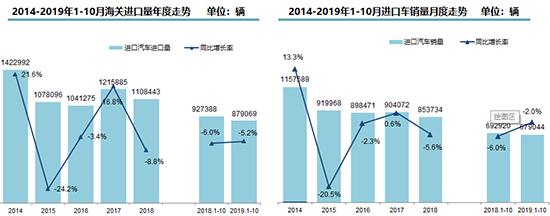 数据统计,进口车前10月下降5.2% 平行进口逆势上扬存隐忧