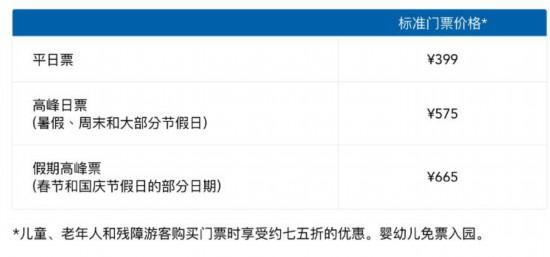 上海迪士尼明年6月6日调票价,特别高峰日涨至699元_365体育