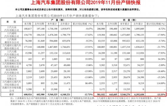 上汽集团公布11月份销量 同比下降9.6%