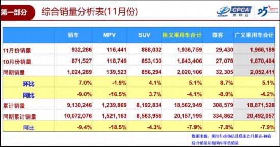 乘联会零售端数据显示:11月销售194万辆 同比下降4.1%