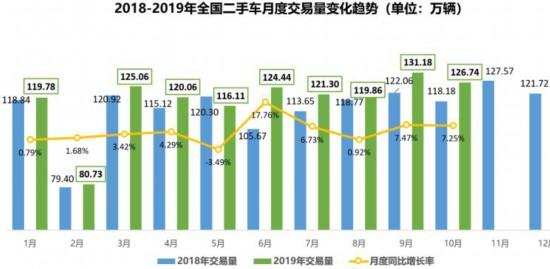 10月全国二手车交易量为126.74万 同比增长7.25%