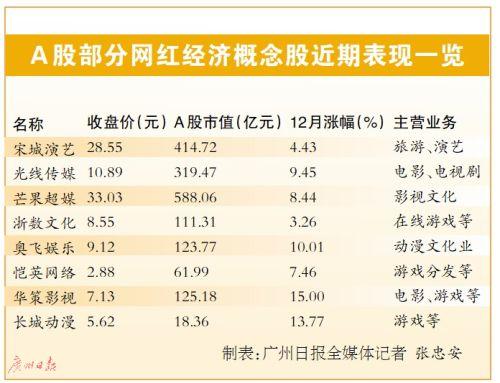 """电商""""双12""""大促 网红经济概念股缘何普涨?"""