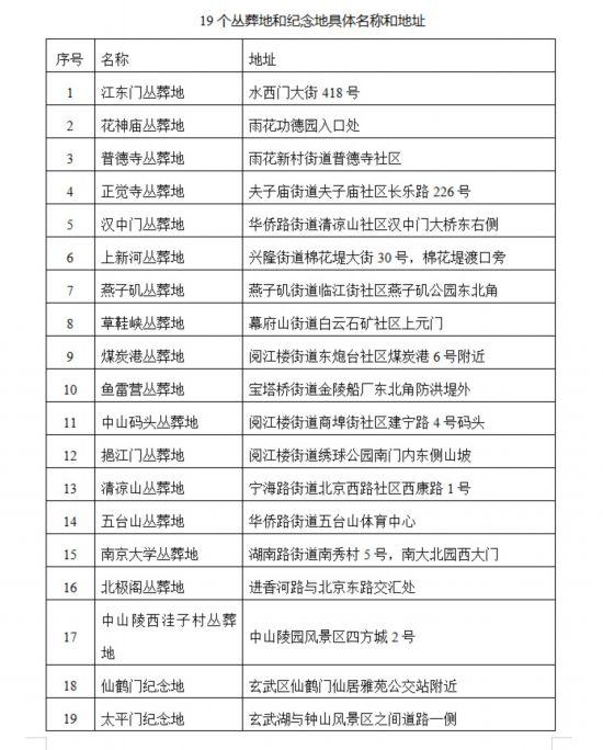 合葬墓地と記念場所19ヶ所の名称および住所(資料提供・南京市人民代表大会常務委員会)。
