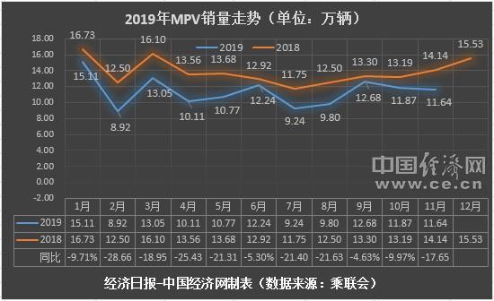 """11月MPV:合资高端走俏家用MPV集体""""垫底"""""""
