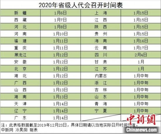 2020省�����r�g�_定多地邀民��I策政府工作�蟾�