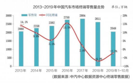 增量市场向存量市场转化 2019年车市消费升