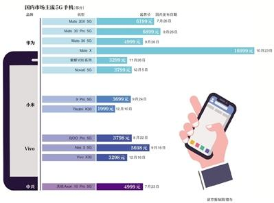 5G手机密集推出业内:明年全国5G用户将升至2亿