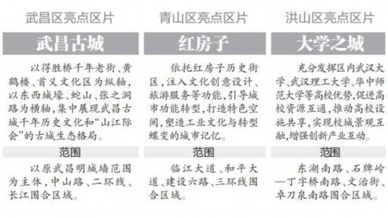 武汉谋划2020年城建重大项目 建设城市基础设施