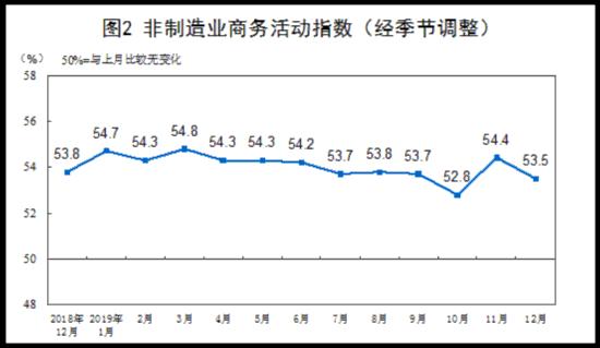 统计局:12月制造业PMI为50.2%非制造业保持扩张 排列五开奖结果