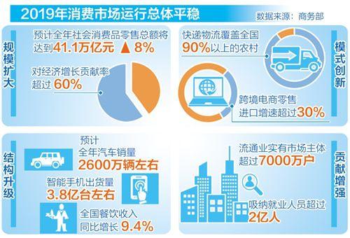 消费连续六年成增长第一拉动力 经贸强国建设稳步推进