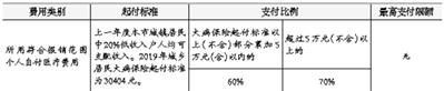 明年起北京城乡居民医保门诊封顶线调至4000元