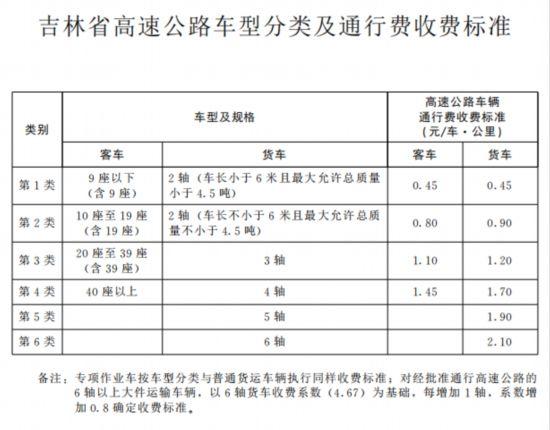 吉林省高速公路通行收费出新标 自2020年1月1日起执行