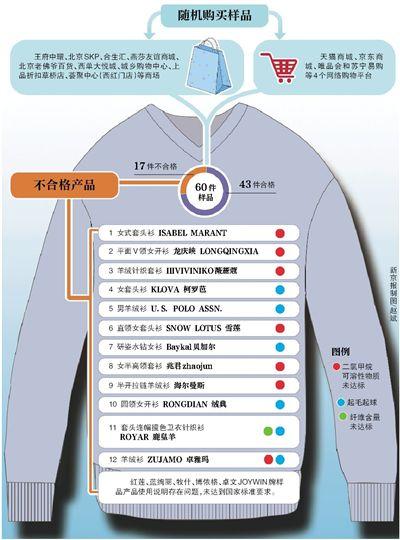 北京市消协抽检羊绒衫17件存在不同问题